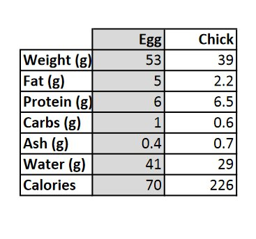 Is the Nutrition of an Egg the Same as in the Chick?