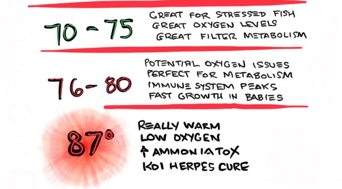 What difference does temperature make